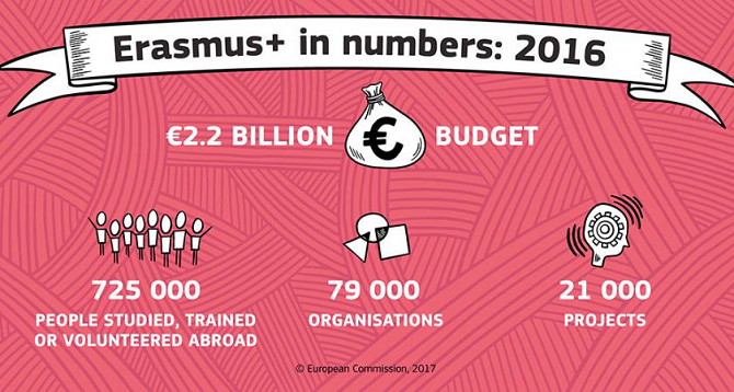 725.000 Europeans went abroad with Erasmus+ in 2016