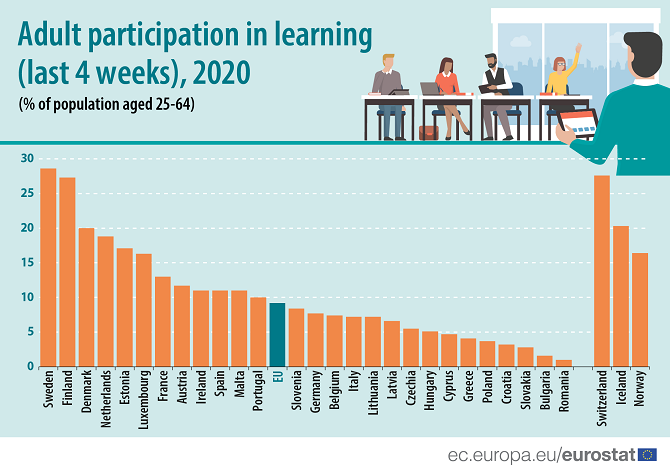 Adult participation in learning