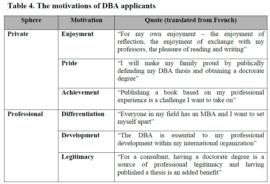 Doctor business administration thesis
