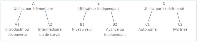 CEFR_Tree structure in three general levels
