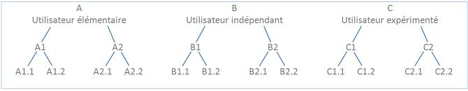 CEFR_Flexible tree structure