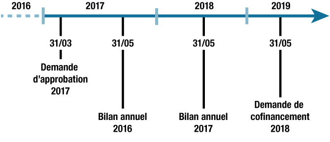 delai d'introduction bilan annuel