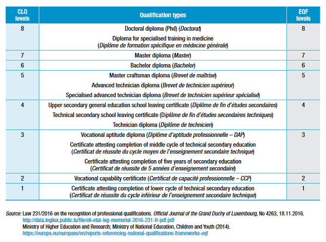 National qualifications frameworks developments in Europe 2019-clq-lux