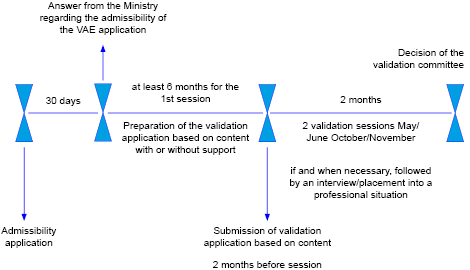 Diagram for Validation of non-formal and informal learning  for technical secondary education diplomas and the Master Craftsmanship qualification
